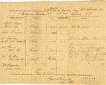 Confederate invoice of subsistence stores (