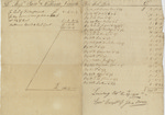 Account for ship captain John Brown with Sam and William Vernon; October 29, 1770, Louisbourg, Nova Scotia.
